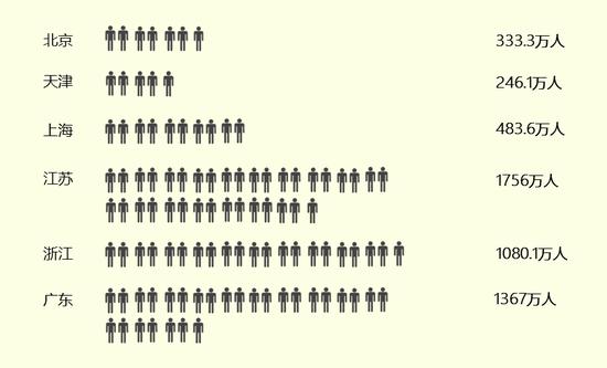 试点城市60岁以上老年人口统计数据 数据来源:统计局、老龄办、公开资料整理(注:人口统计数据时间截至2017年12月31日)