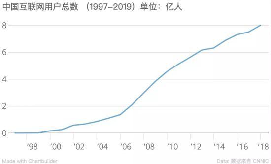 ▲高春辉的网站被 CNNIC ?#31456;?#30340;那一年,中国的互联网用户数量总共才 200 万
