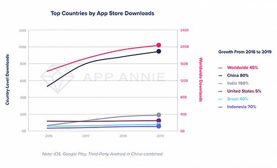2019年全球移动用户下载2040亿个App 花掉1200亿美元
