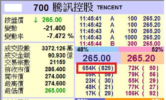 腾讯股价。 香港经济日报 图