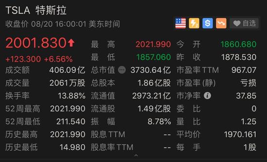 疯狂特斯拉:市值一夜飙升1600亿