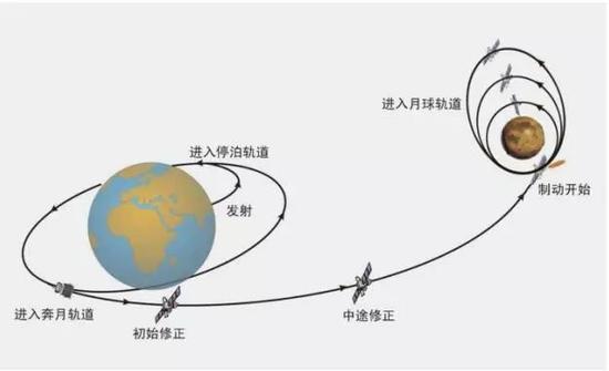 嫦娥二号轨道示意图(图片来自中国探月与深空探测网)