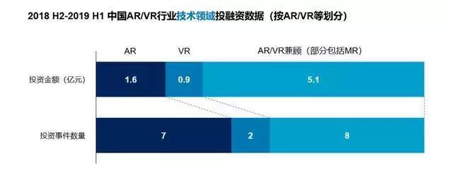 来源:CVSource 投中数据