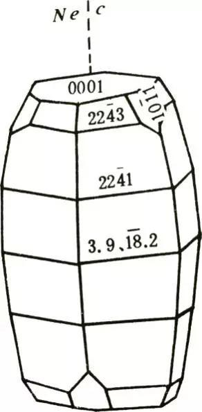 6-理想情况下刚玉晶体光性方位(图片来源:《结晶学与矿物学》)