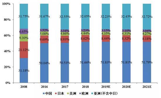 数据来源:Prismark,国泰君安证券研究