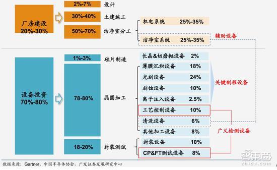 ▲晶圆厂投资分布(半导体产业发展需要大量的前期投入)