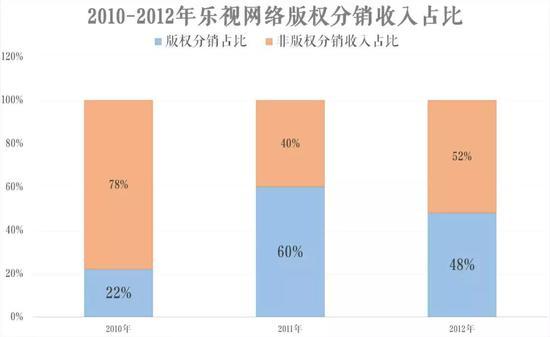 来源:乐视2010-2012年财报