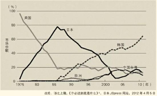 日本丢失的半导体芯片份额,几乎都进了以三星为首的韩国企业嘴里