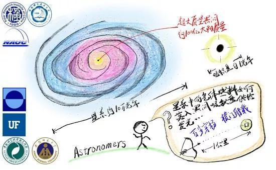 我国科研团队拼上黑洞吸积理论最