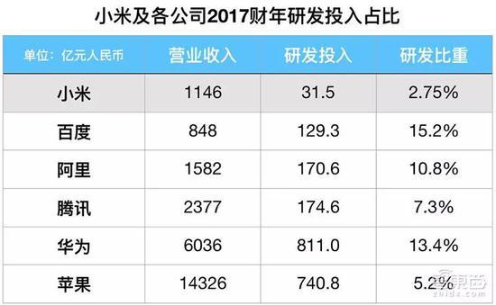 ▲小米及各个公司2017年研发投入对比