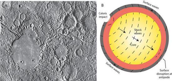 """△""""卡洛里冲撞""""可能在水星的另一侧造成了破碎地形(来源:explanet.info)"""