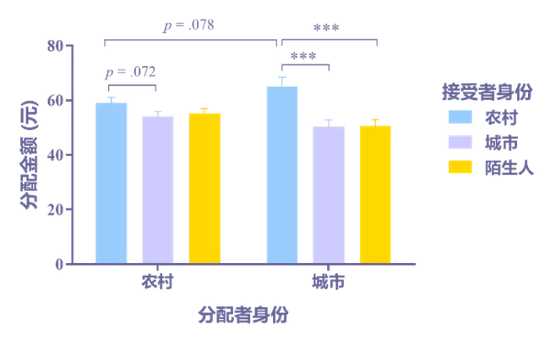图3 农村和城市儿童分别给农村、城市、陌生儿童分配的金钱数。注:*** p < .001