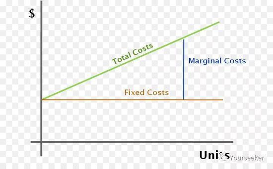 上图中 Fixed costs 为固定成本,Marginal costs 为边际成本
