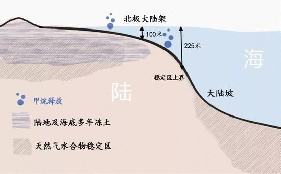 从陆地到海盆的剖面示意图。通常认为只有浅层大陆架和和大陆坡上部分中的甲烷水合物容易分解,但最近ISSS科考人员发现,在300米深处的海洋沉积物也有甲烷渗漏。