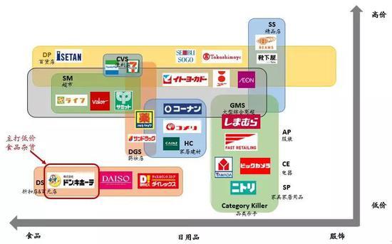 图:日本零售市场业态分布