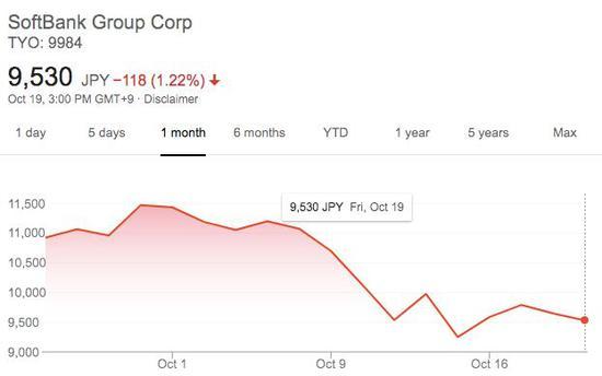 事件发生后,软银股价一直在下跌
