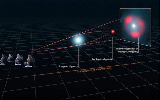 圖1。 強引力透鏡。(圖片來源:ALMA)
