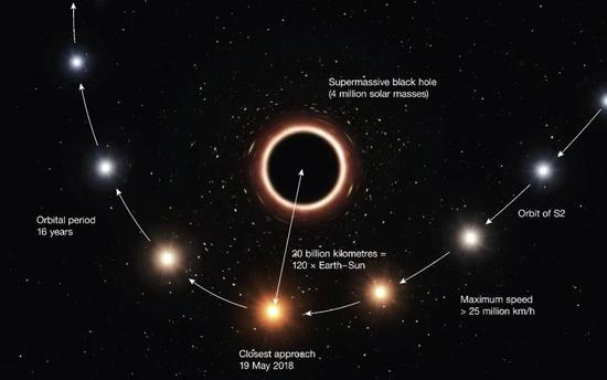 S0-2在黑洞周围运动轨迹艺术图,再靠近黑洞时发生引力红移。图源:ESO/M。 Kornmesser