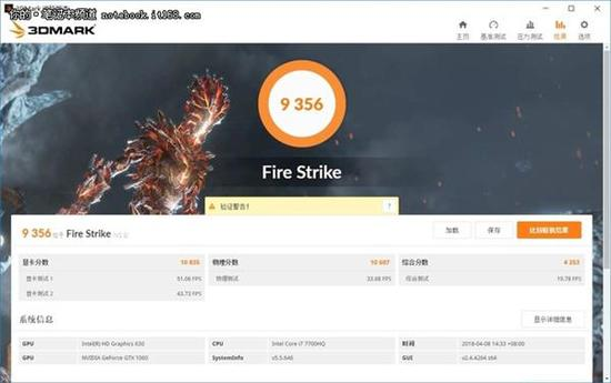 ↑↑↑3DMark Fire Strike总分9356,显卡分10835