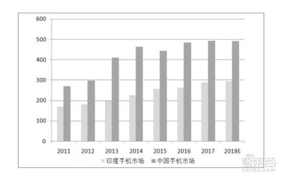 ▲中国与印度手机市场出货量比对图(图片资料来源:东吴证券研究所)