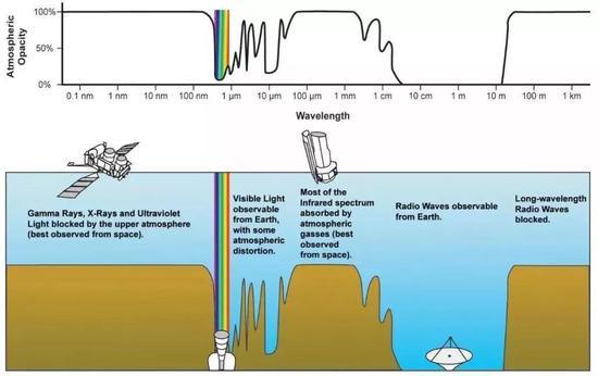 地球大气的电磁波窗口。来源:维基