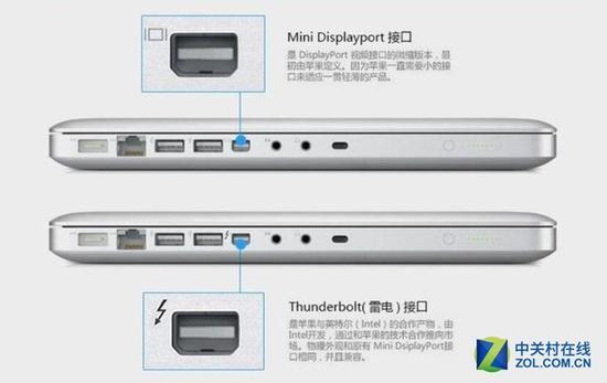 雷电1、雷电2接口与MiniDP拥有同样的物理形态,可以通过接口符号标识来区分