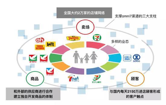 图:7-11的业态整合和战略闭环