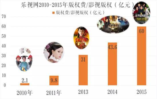 来源:乐视2010-2015年财报