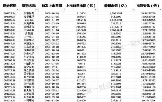 中国近二十年来规模增长超过十倍的公司只有27家吗?显然不可能。