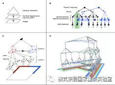 《Science》2017年发表一篇新型生成式组成模型RCN,使用小样本学习在CAPTCHA验证码识别上获突破性进展,远远超过深度学习模型。