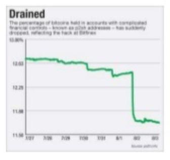 BitFinex失去了所有客户的资金