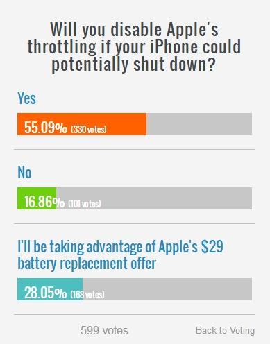 还有28%(168人)称,会忽略这个功能,而去乖乖换电池。