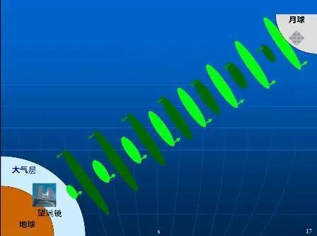 图4 激光测月原理示意图