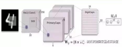 图2简单胶囊网络CapsNet