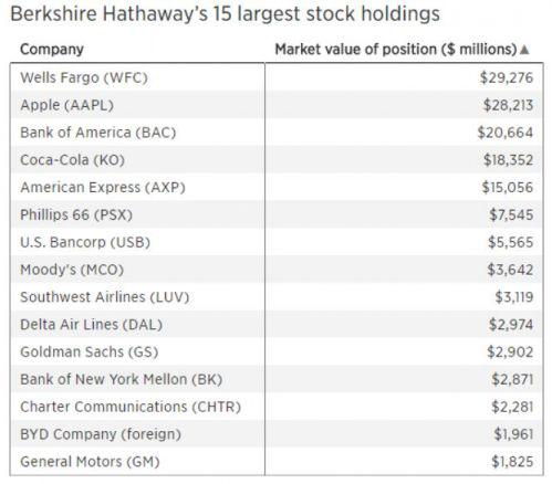 巴菲特:去年买入苹果股票多过买其它任何公司