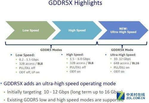 GDDR5X显存特性