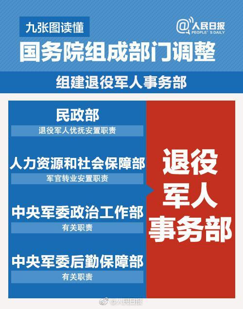 九张图读懂国务院组成部门调整