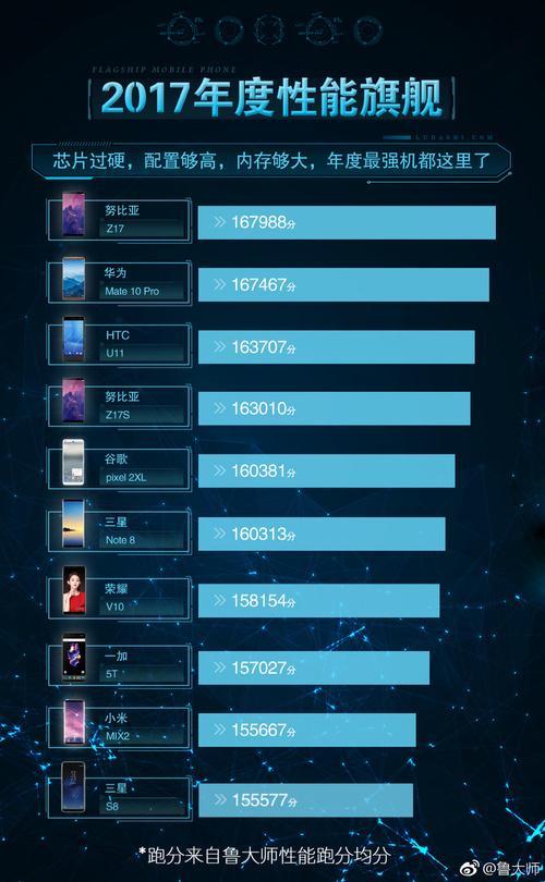 鲁大师发布2017年度安卓手机性能榜