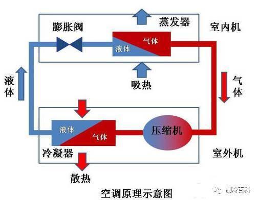 空调制冷费电还是制热费电?