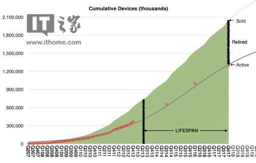 分析师:苹果现役iOS设备的平均寿命达到4年以上
