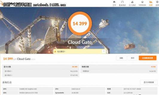 CloudGate模式测试成绩