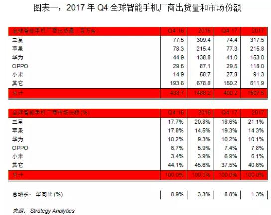 Q4全球智能机出货下跌9% 只有小米猛涨
