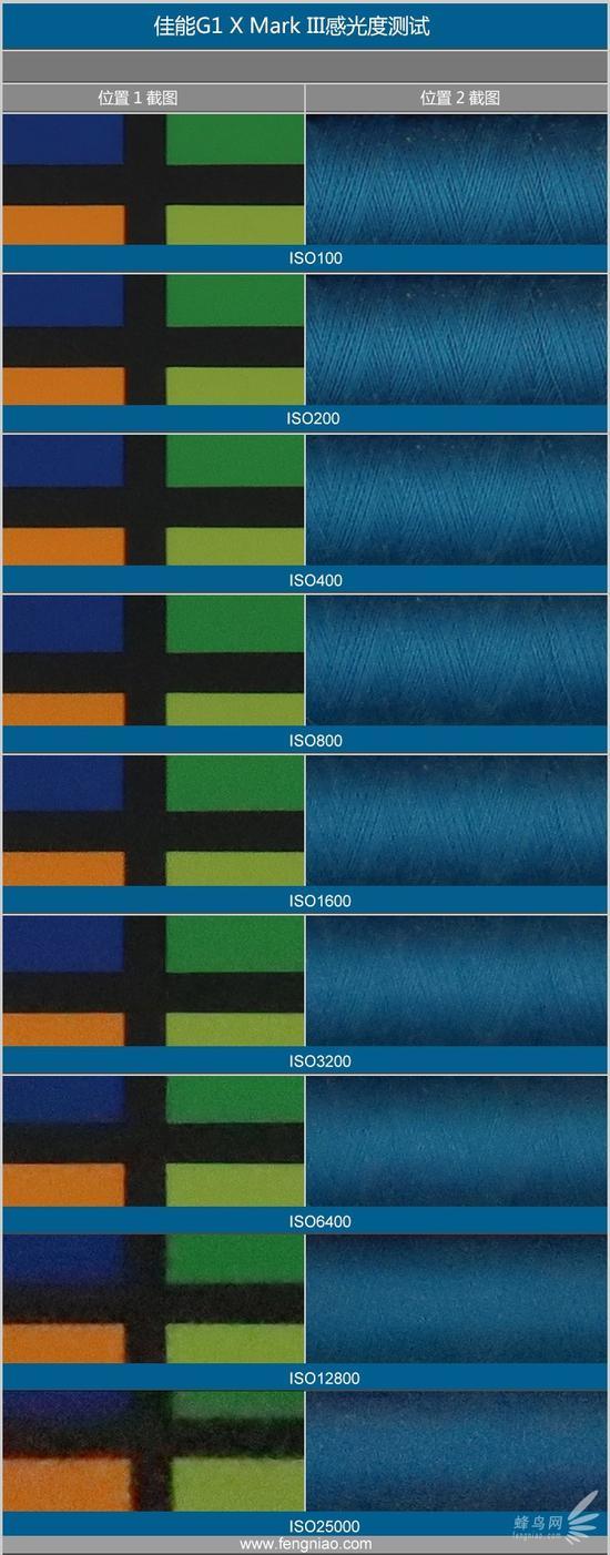 C画幅2400万像素 佳能G1 X Mark III评测