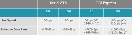 不同接口固态硬盘速度表