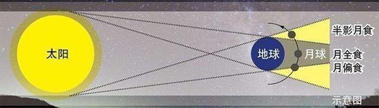 月食分类示意图