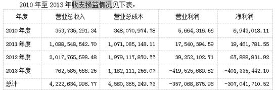 审计报告公布的共青赛龙2010~2013年经营数据(共青城官方微博公布的数据,与本表一致)(审计报告P9)