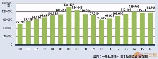 2016年日本TV动画制作分数