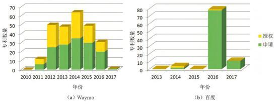图 21 Waymo 和百度专利趋势图