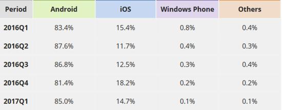 安卓已经占据了大部分移动市场的份额,为何Google还是要开发Fuchsia呢?