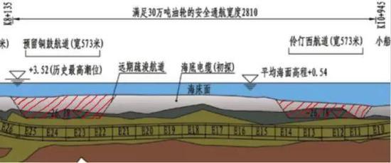 图:远期疏浚区域